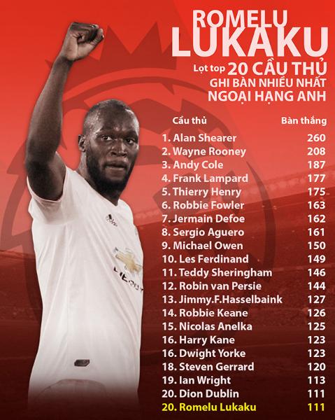 lukaku-ghi-danh-vao-top-20-cau-thu-no-sung-nhieu-nhat-ngoai-hang-2